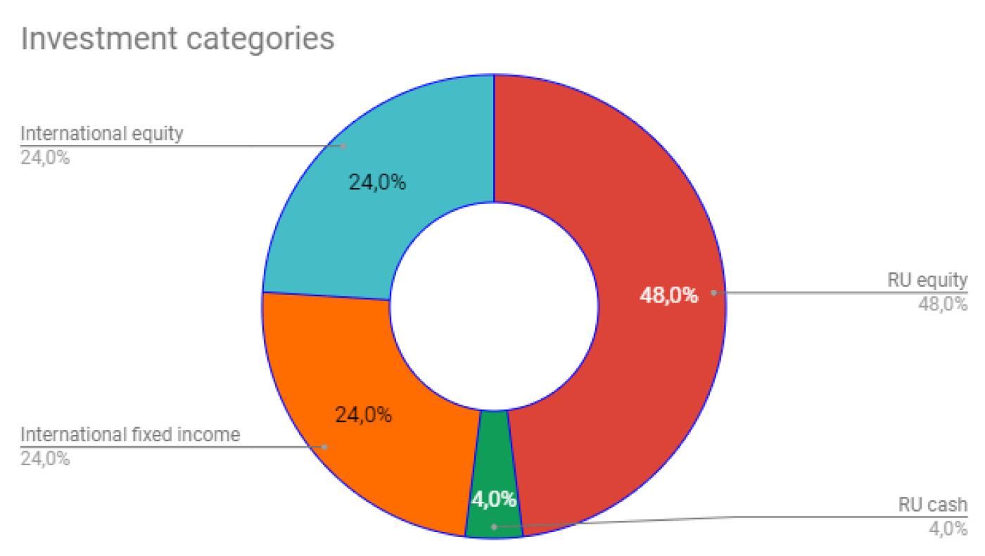Пример такого графика. Красным обозначены российские акции и облигации в рублях, голубым — иностранные акции в долларах, оранжевым — иностранные и российские еврооблигации в долларах, а зеленым — свободные денежные средства в рублях