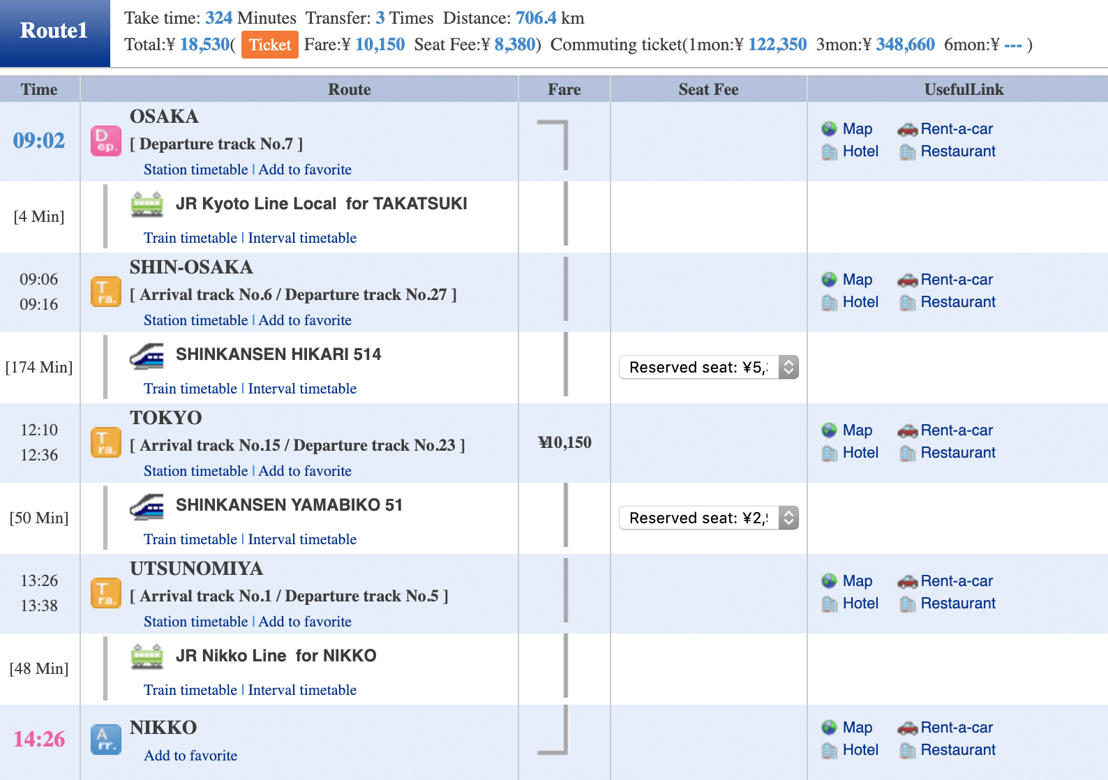 В ответ сайт предложил мне вот такой маршрут с тремя пересадками, которым я и воспользовался. БезJR Pass я заплатилбы за билеты 10 150¥ безвозможности бронирования мест в синкансене и 18 530¥, если хотелбы включить опцию бронирования