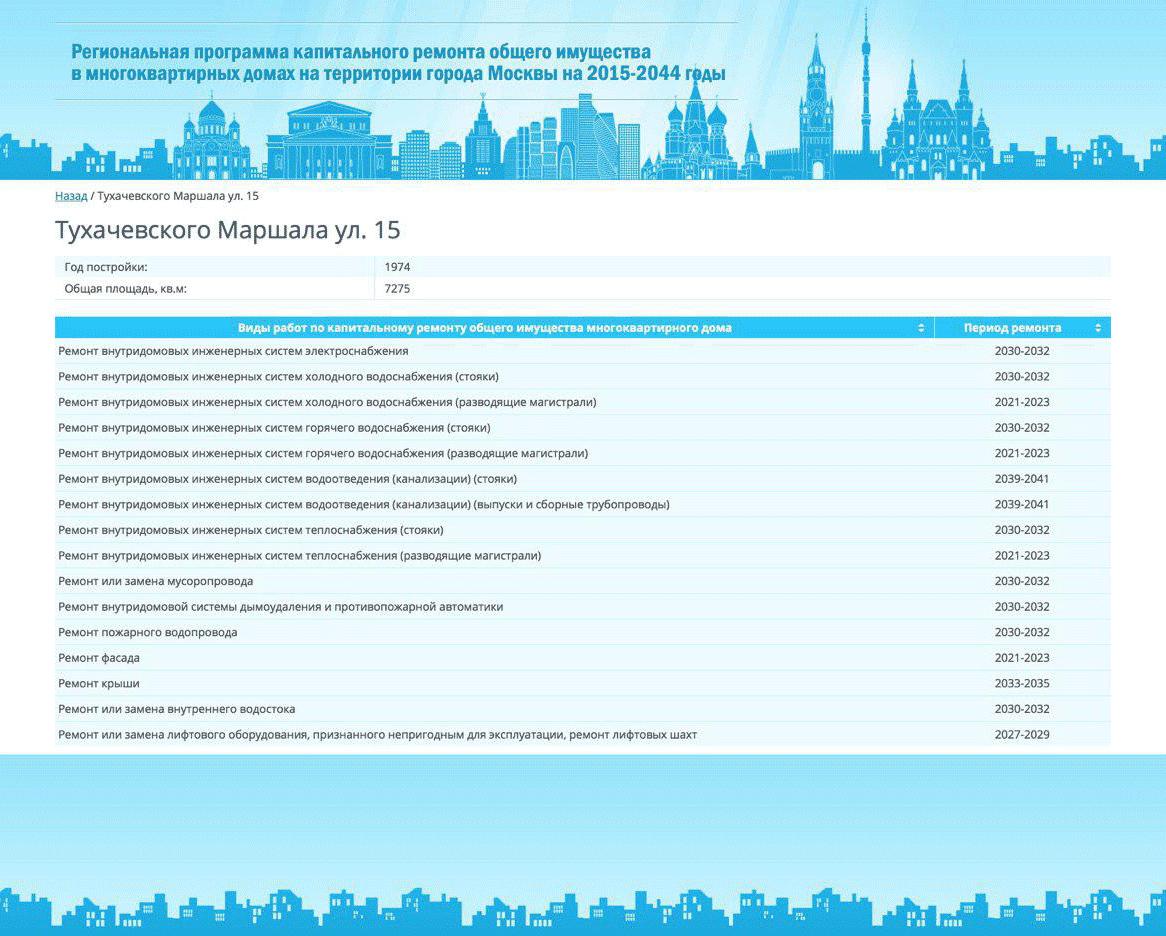 Список работ по капитальному ремонту на Тухачевского, 15
