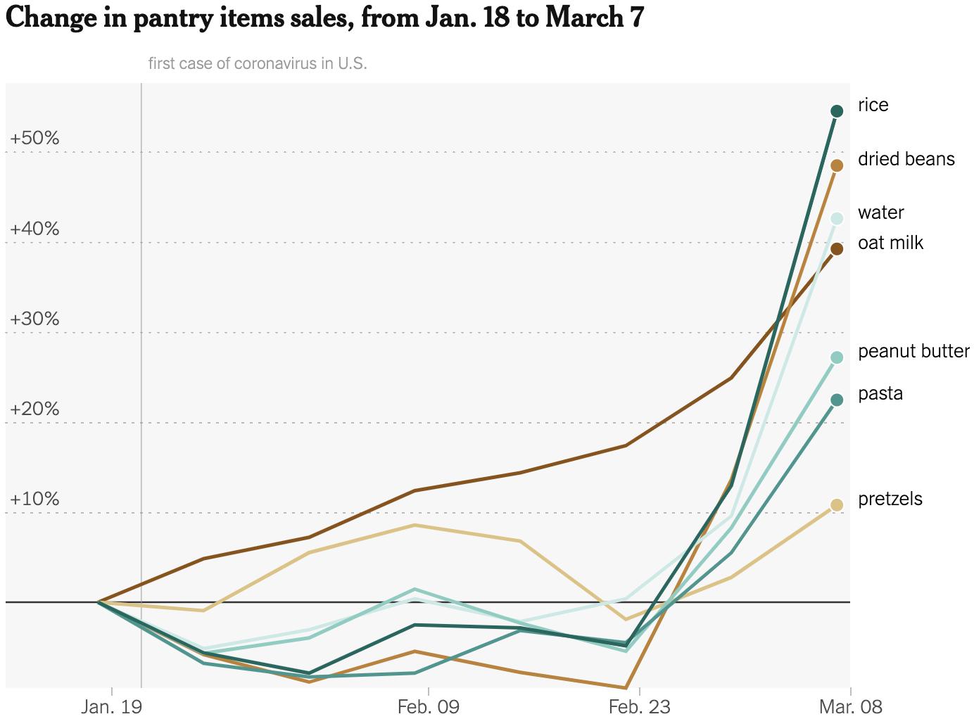 Изменение продаж разных продовольственных товаров в США с 18 января по 7 марта 2020 года: риса, сушеных бобов, воды, овсяного молока, арахисового масла, пасты, кренделей. Источник:TheNew York Times