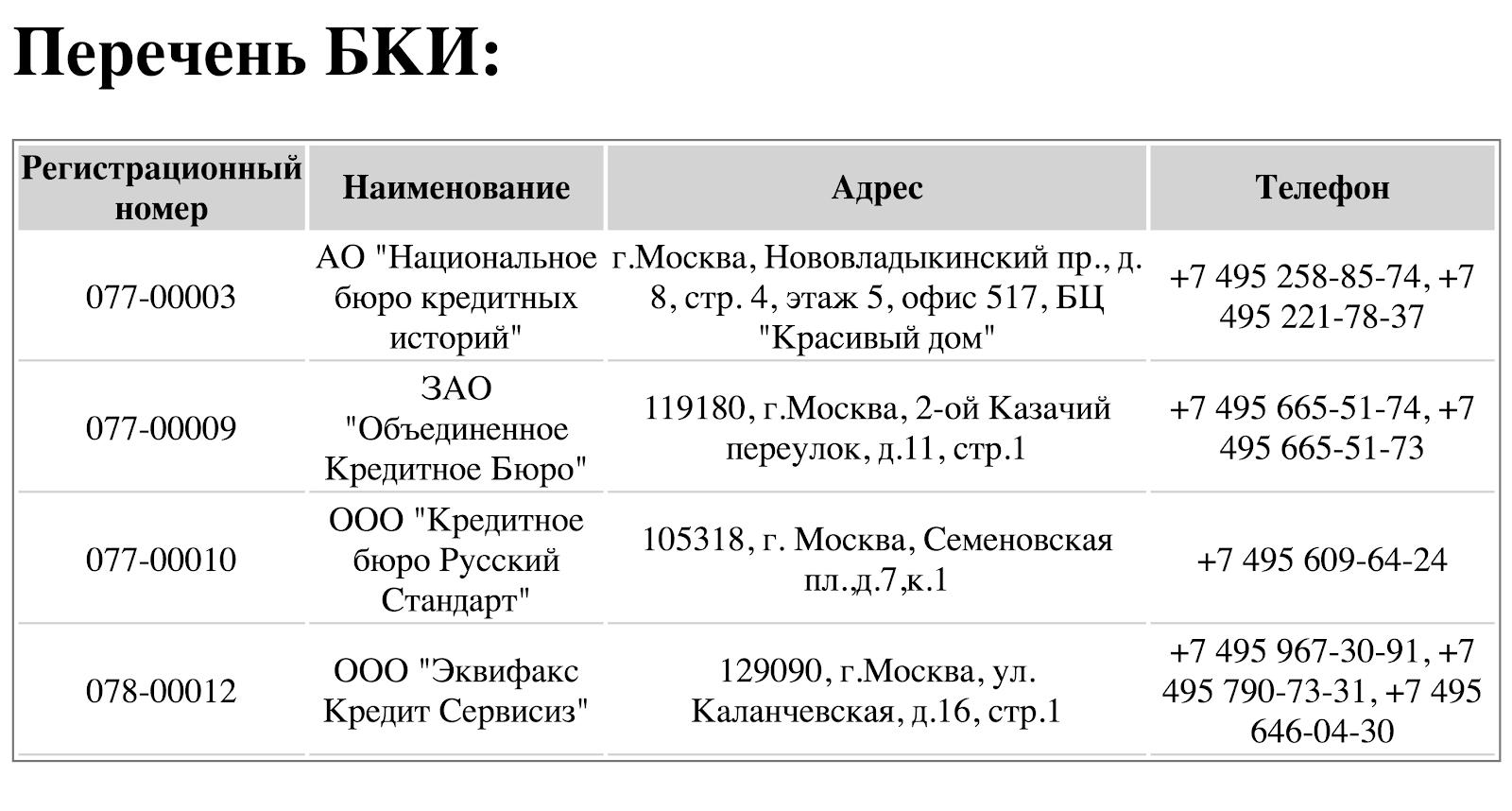 Так выглядит список бюро кредитных историй. Это не перечень ваших кредитов, а всего лишь названия и контакты бюро, в которых хранятся отчеты по заемщикам