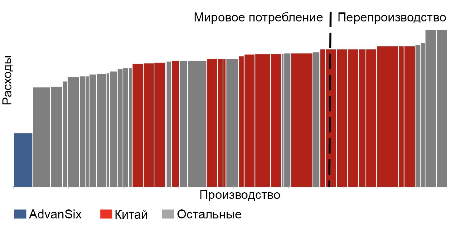 Мировое потребление капролактама и расходы на производство. Источник: презентация AdvanSix, стр. 7
