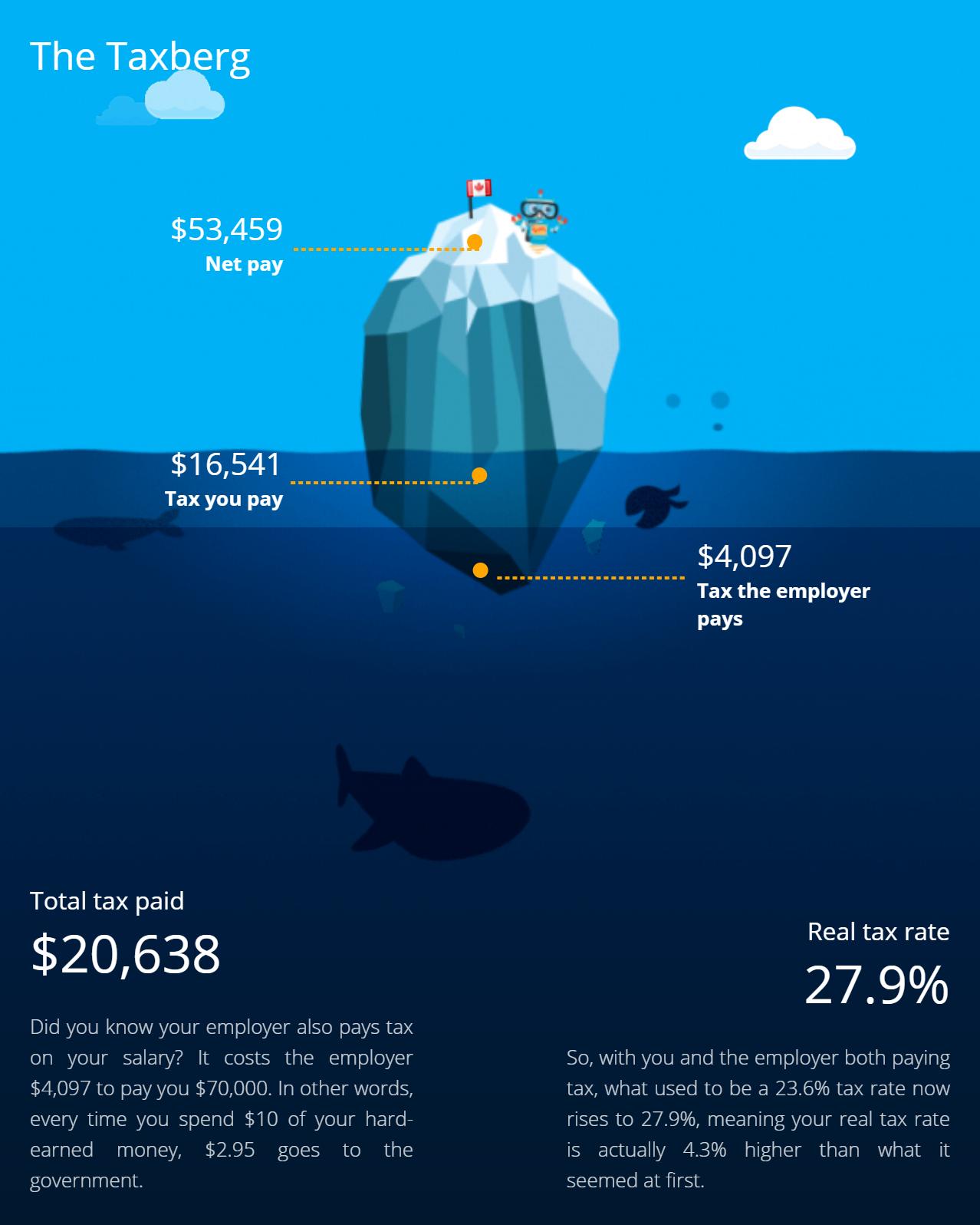 Зато этот сервис сразу показывает вот такую инфографику. В ней говорится, что еще 4097&nbsp;CAD (233&nbsp;529&nbsp;<span class=ruble>Р</span>) с вашей зарплаты должен внести работодатель. И в итоге фактическая ставка налога с вашего дохода составит почти&nbsp;28%