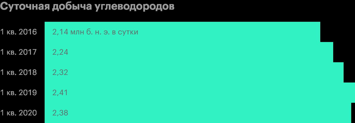 Источник: пресс-релизы «Лукойла»