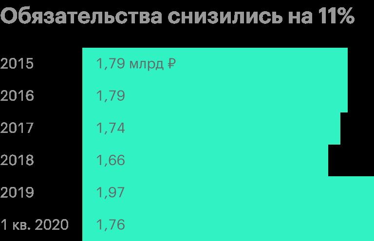 Источник: финансовые отчеты «Лукойла» по МСФО