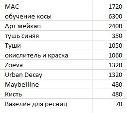 Первые записи о расходах за три месяца после обучения в школе макияжа — всего я потратила 23 140<span class=ruble>Р</span>