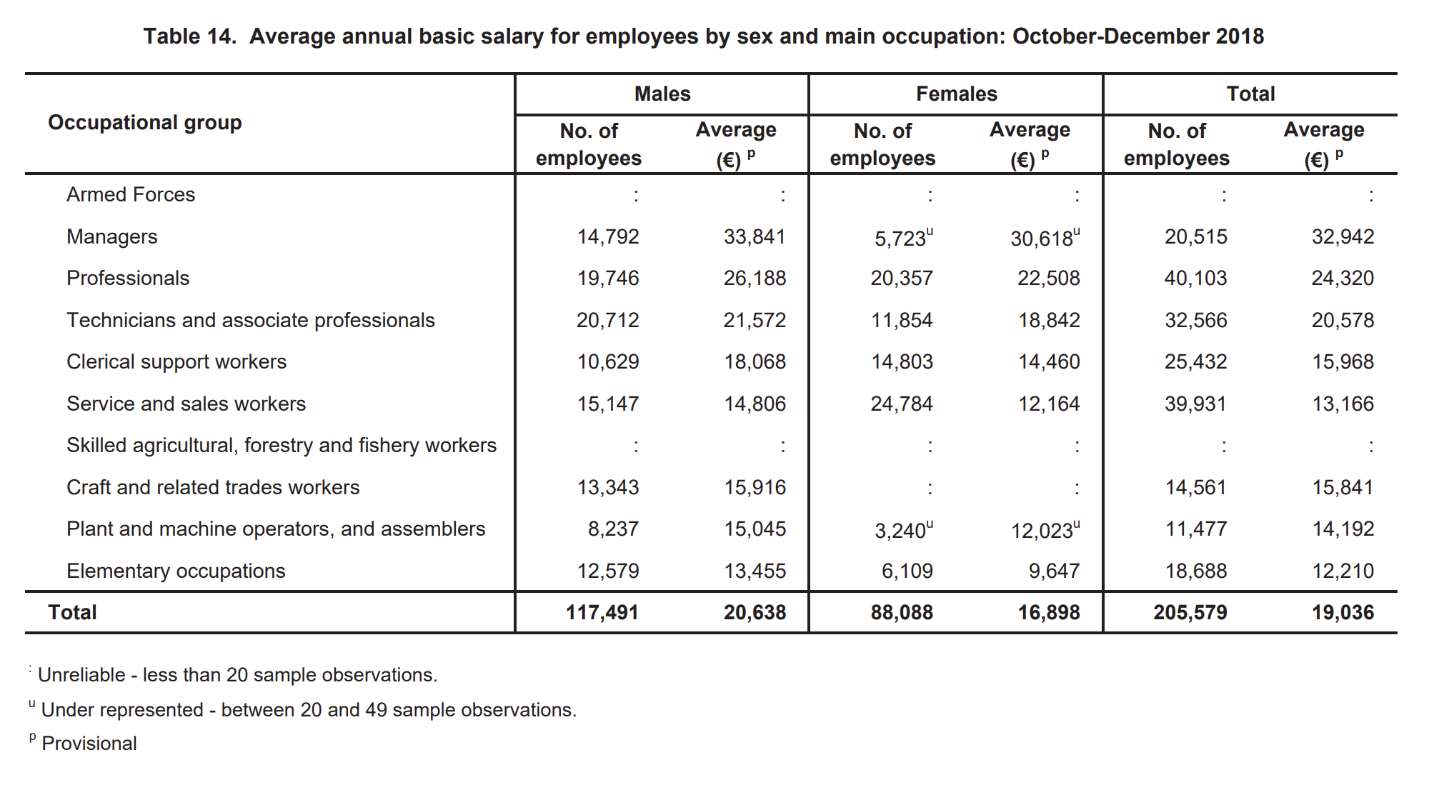 Скриншот из официальной статистики. Зарплата указана в год до вычета налогов