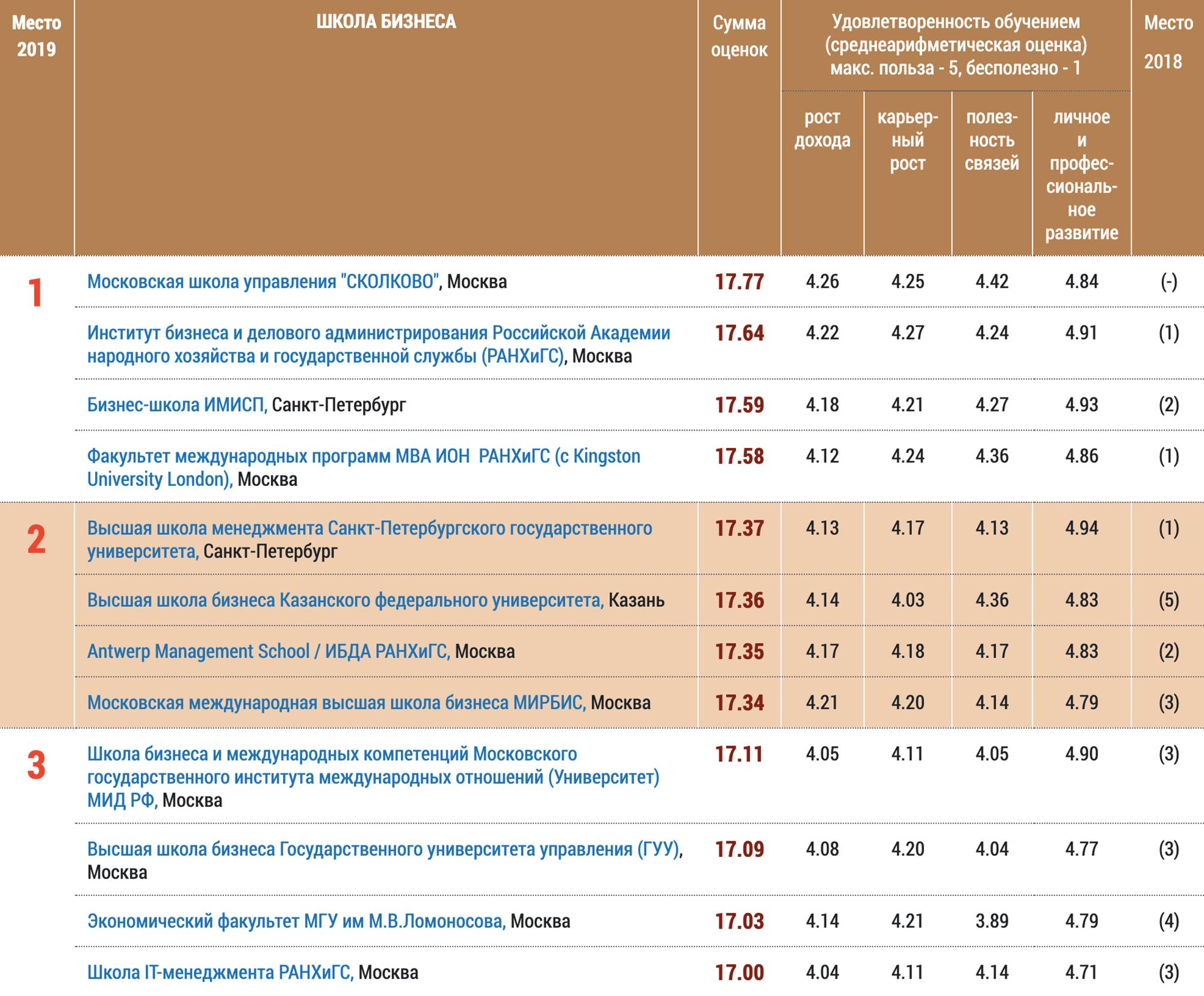 А по «народному» рейтингу — рост дохода, карьерный рост, личное развитие выпускников и полезность связей