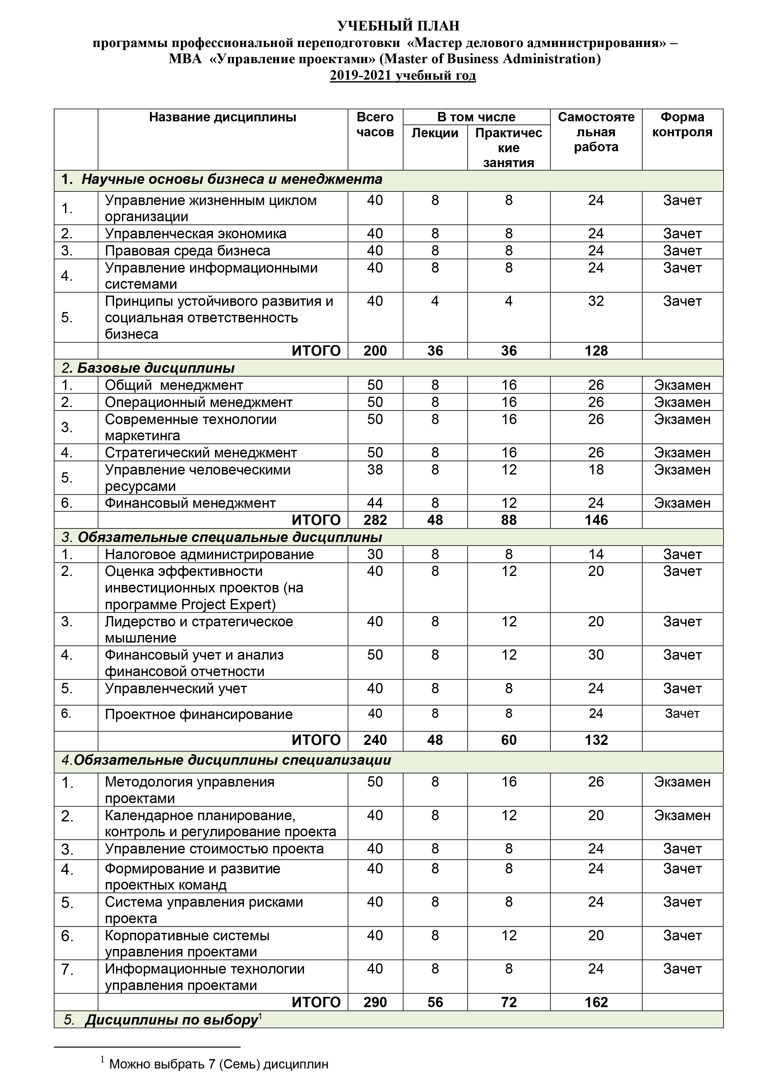 Учебный план программы «Управление проектами» вИБДА РАНХиГС. Часть дисциплин обязательные, часть — повыбору. Из19 можно выбрать 7