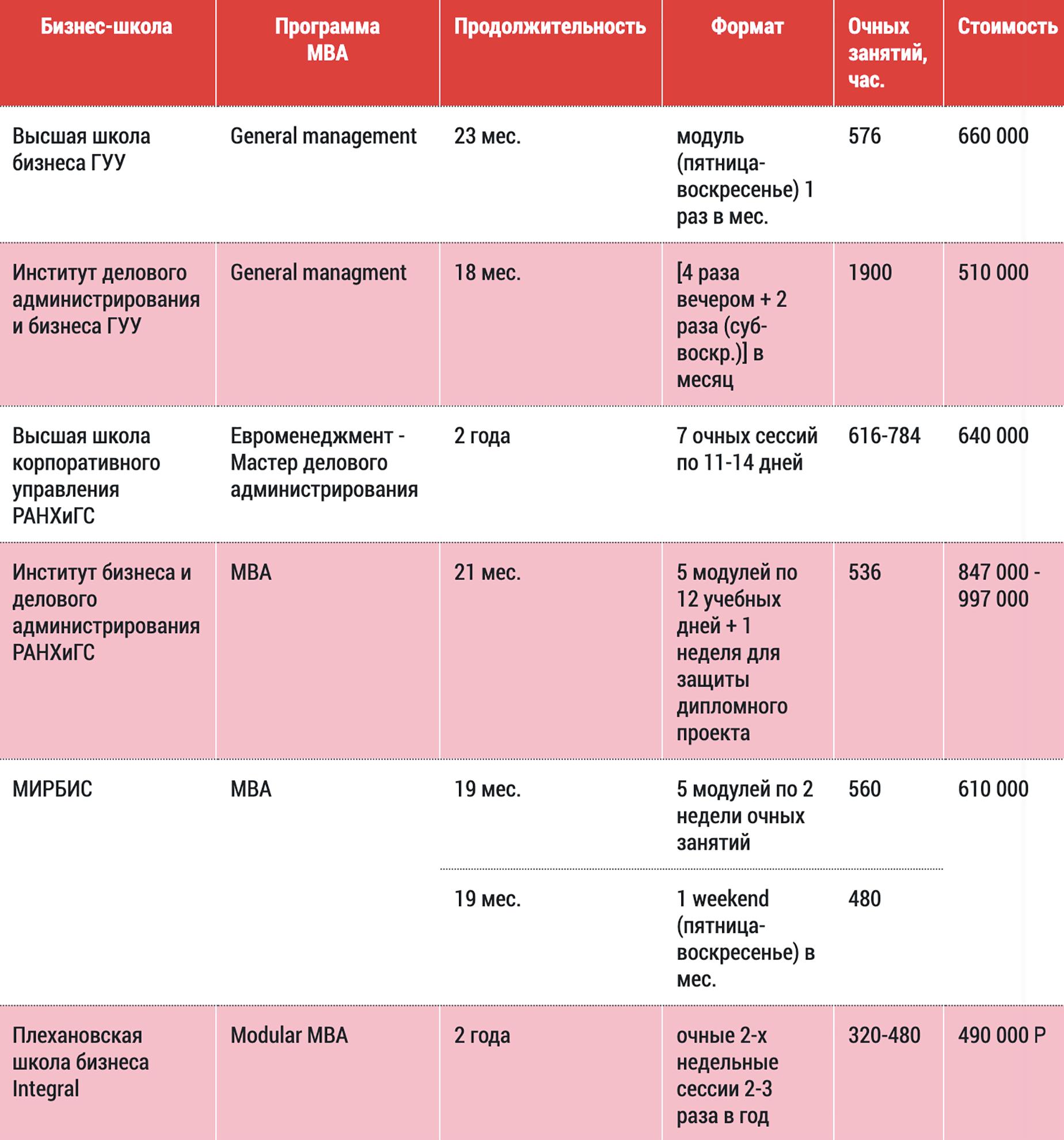 Сравнительная таблица модульных программ MBA в России на портале «MBA в Москве и России»