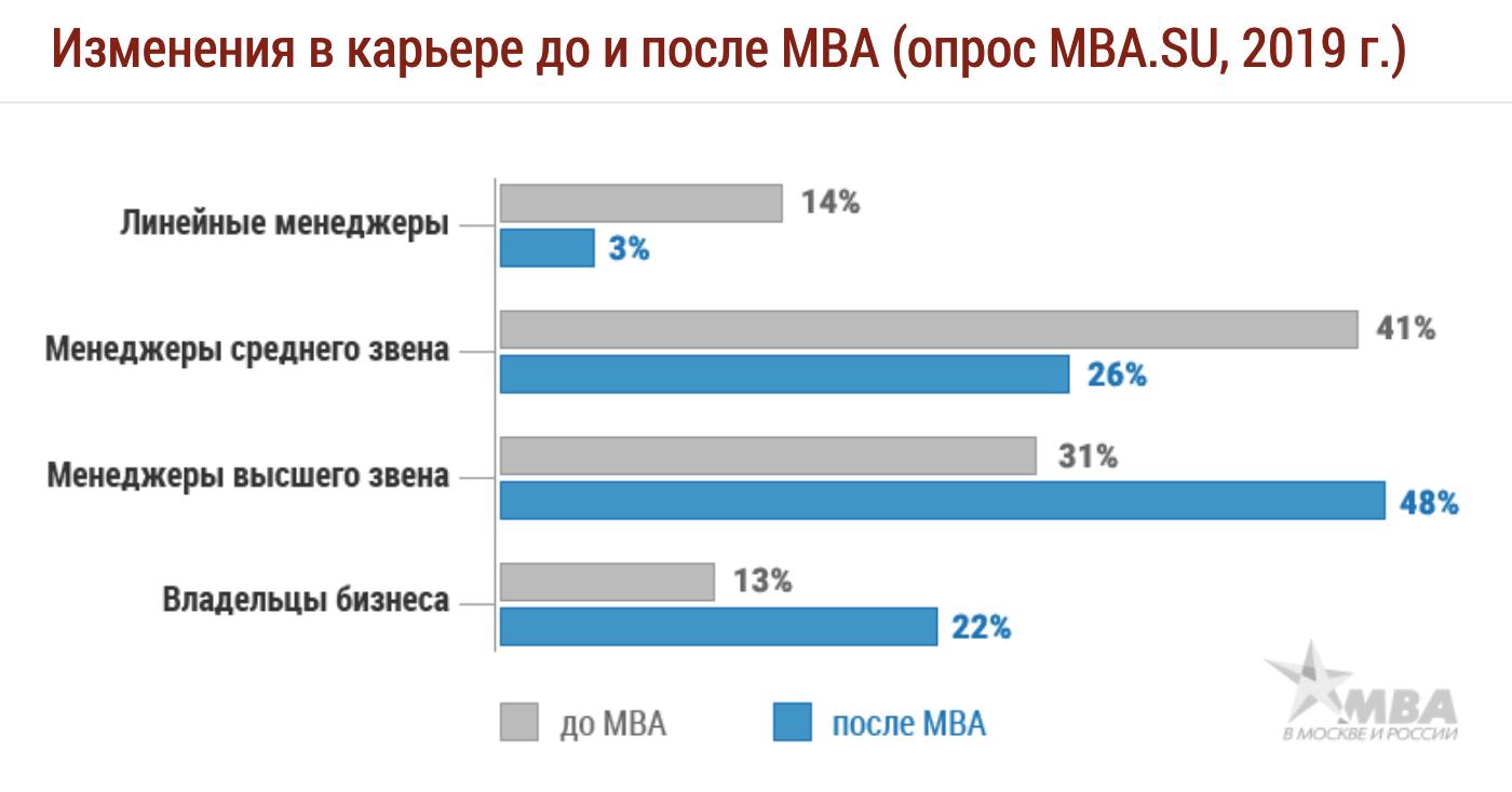 По данным портала «MBA в Москве и России», после МВА, полученного в России, самые большие изменения в карьере происходят у менеджеров среднего и высшего звена