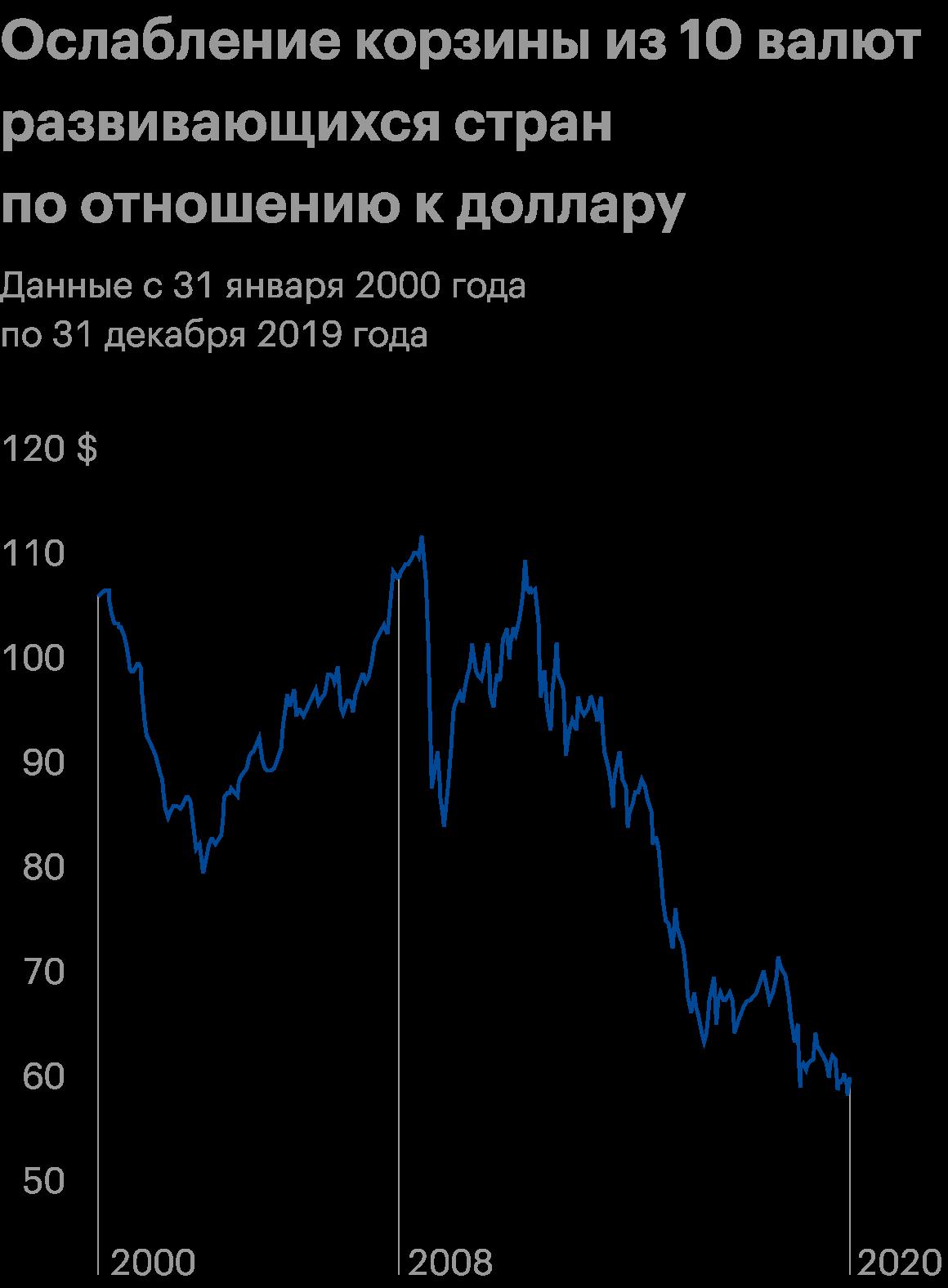 Ослабление носит волновой характер — сопровождается периодическими импульсами укрепления корзины развивающихся валют по отношению к американской. Источник: Wasatch Global Investors