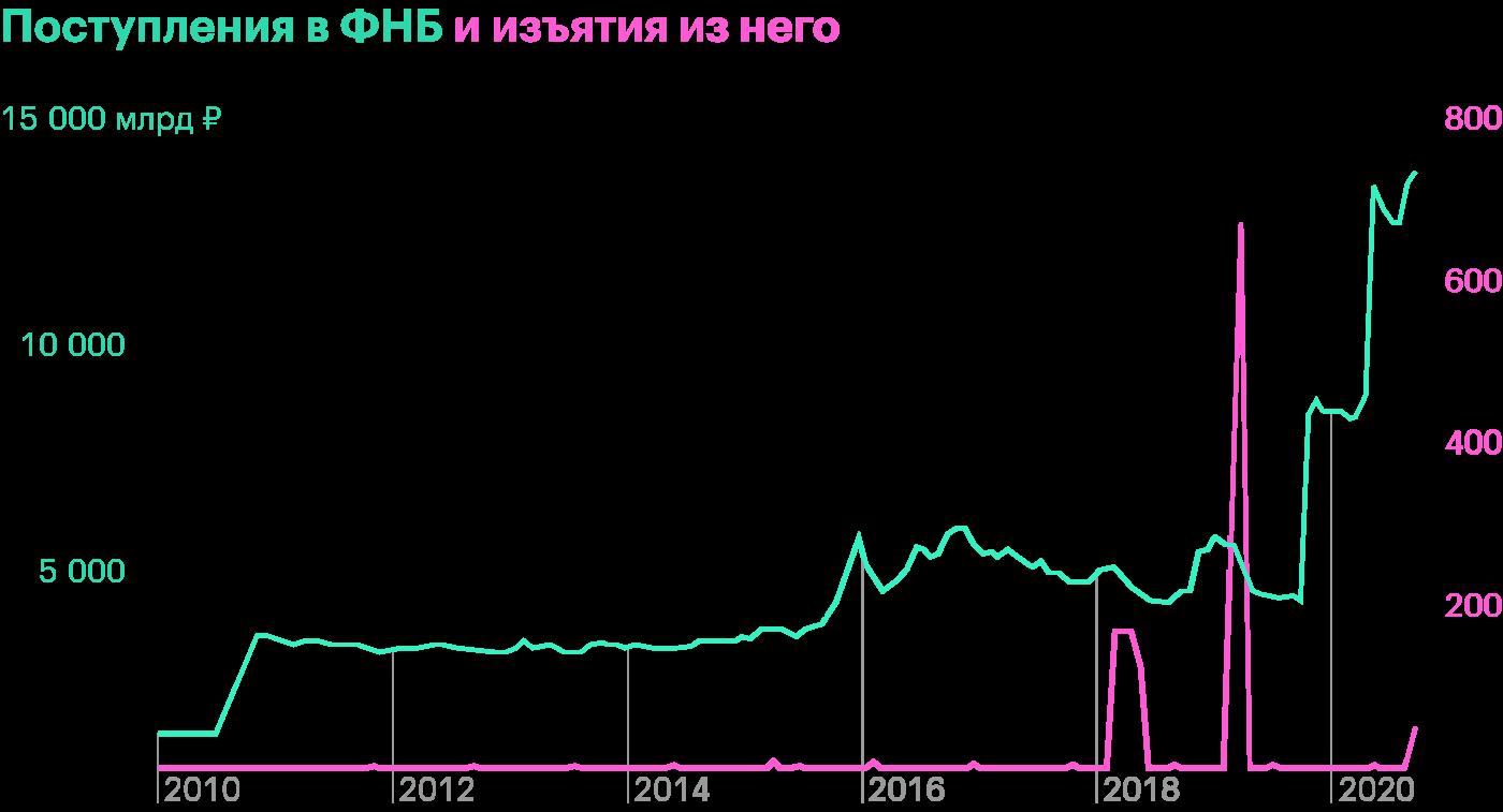 С 2010по 2019год деньги в ФНБ в основном копились. Крупные траты произошли только в 2018—2019 годах. Источник: данные Минфина