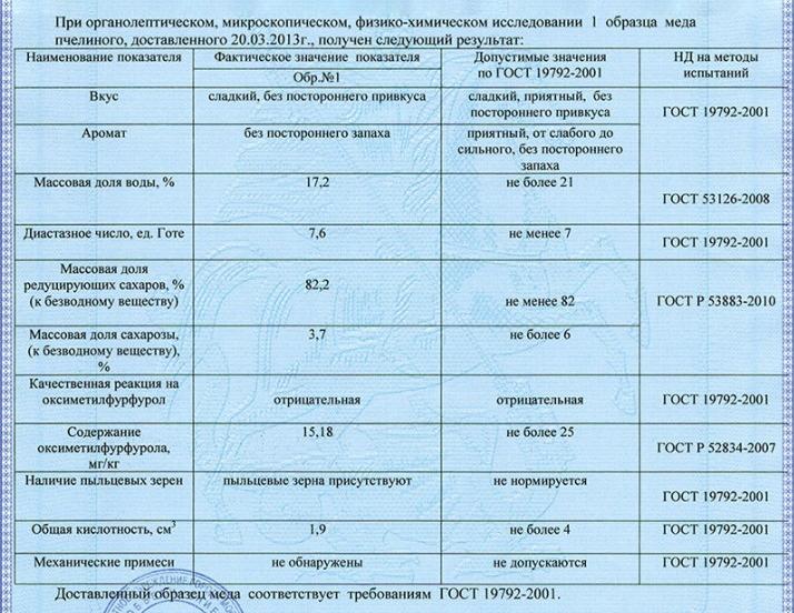 Так выглядит анализ, который должен сделать продавец на рынке. Источник: pchelamaya.ru