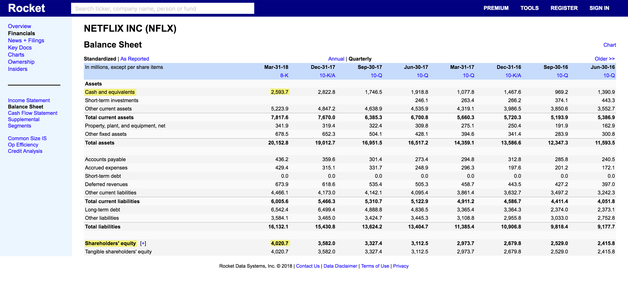 Отчет о финансовых результатах «Нетфликса»