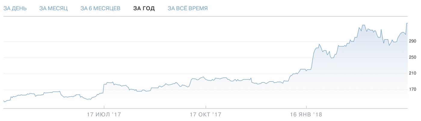 График акции «Нетфликса» — Тинькофф-инвестиции