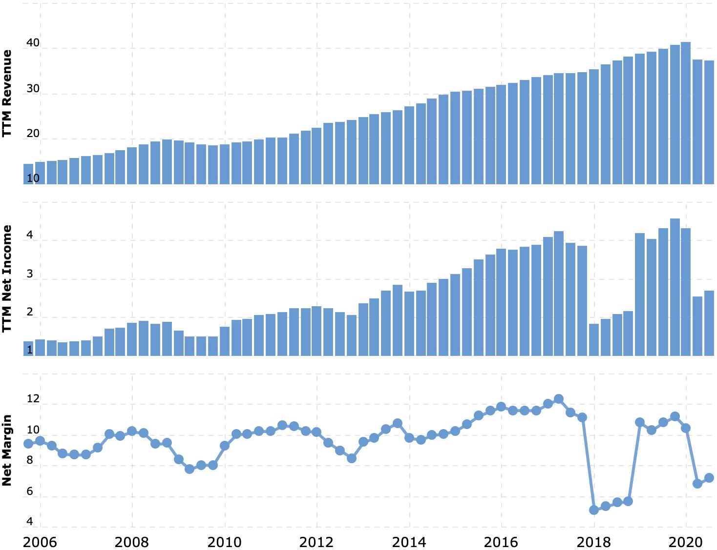 Выручка и прибыль за последние 12 месяцев в миллиардах долларов. Итоговая маржа в процентах от выручки. Источник: Macrotrends