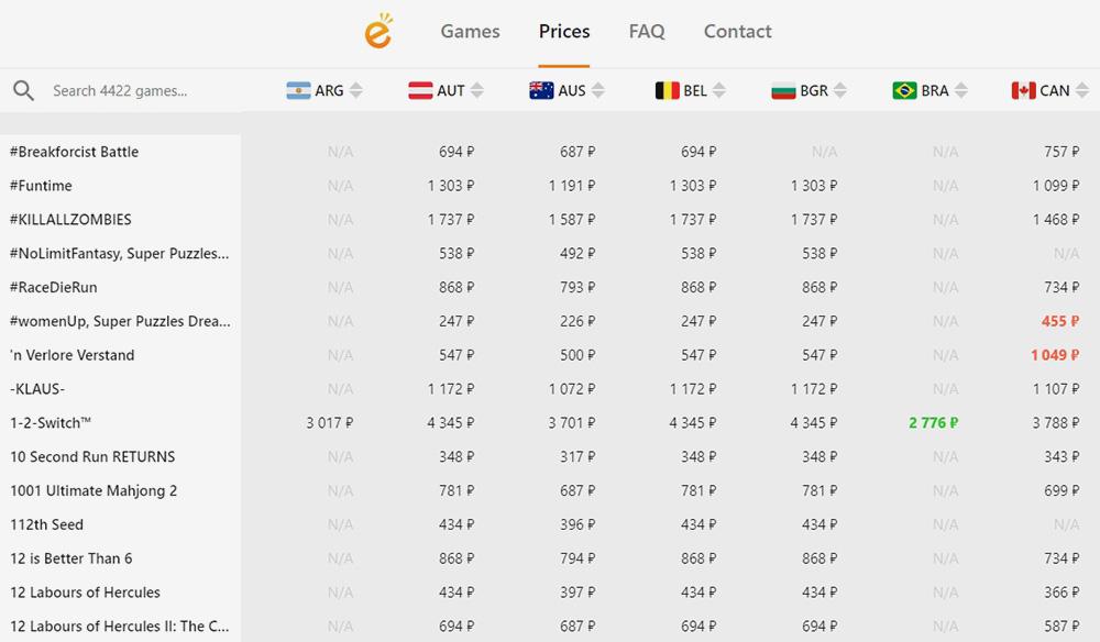В таблице указаны цены на игры в eShop разных стран. Советую вбить в поле поиска название нужной игры и провалиться в ее карточку — там цены отсортированы по возрастанию