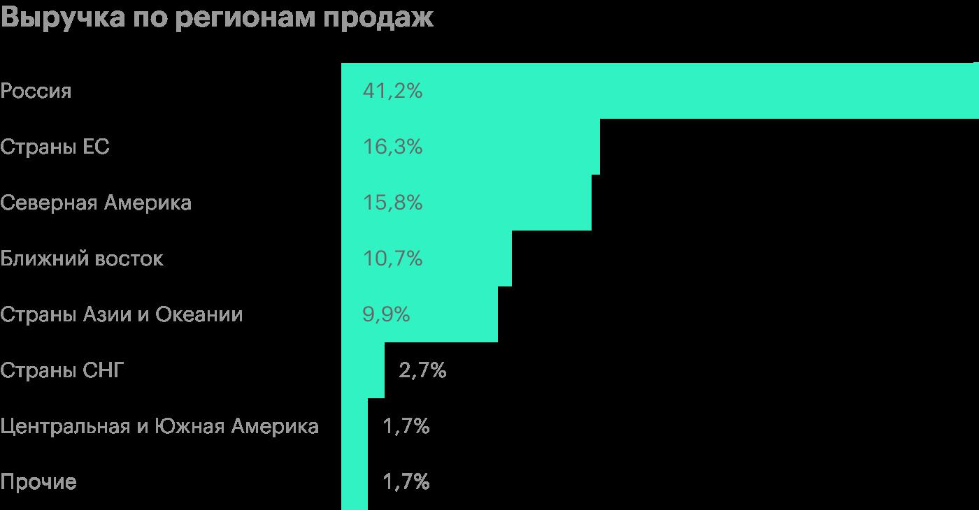 Источник: финансовая отчетность НЛМК за 9 месяцев 2020года