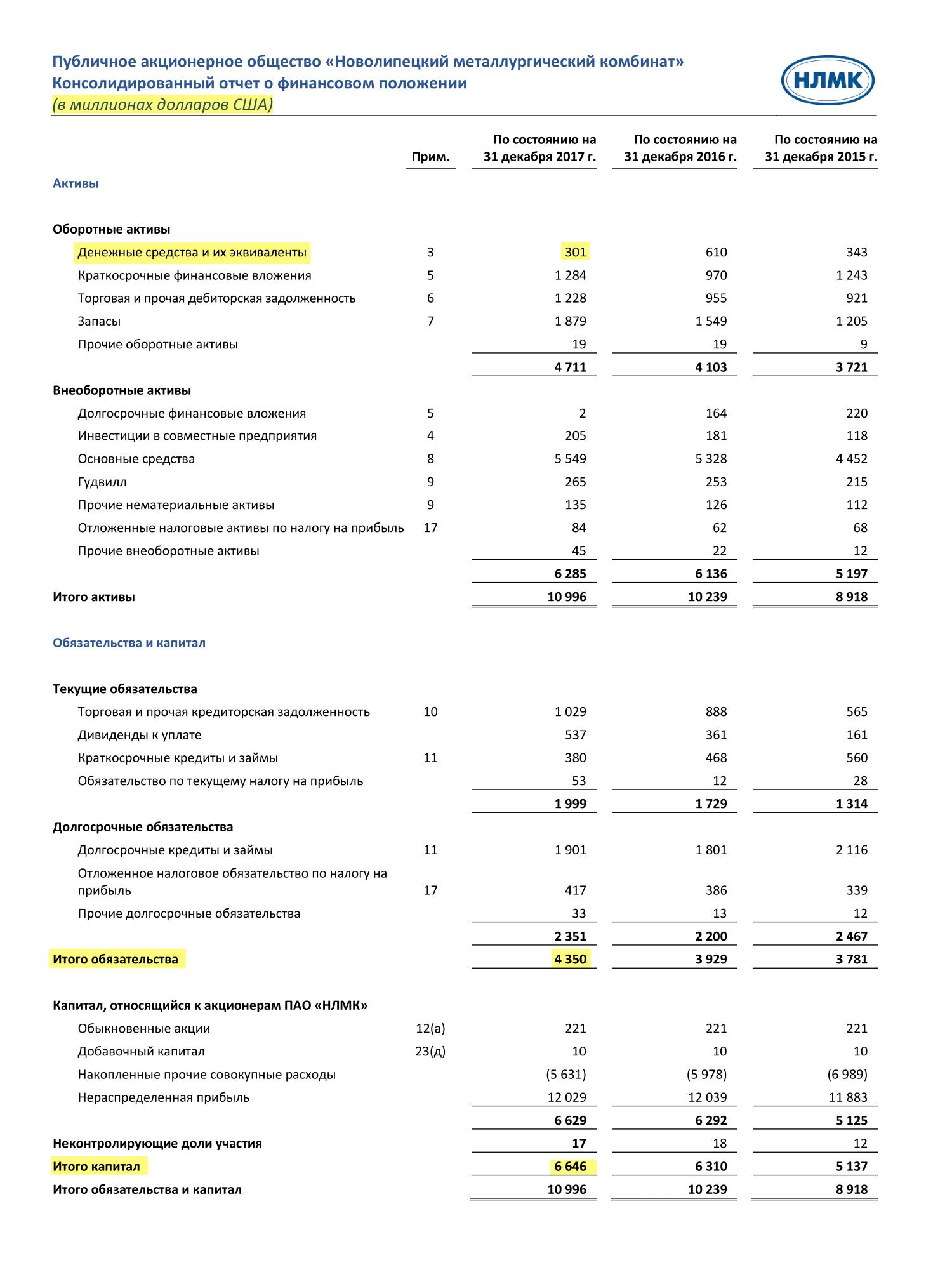 Страница 13 отчета НЛМК по итогам 2017 года
