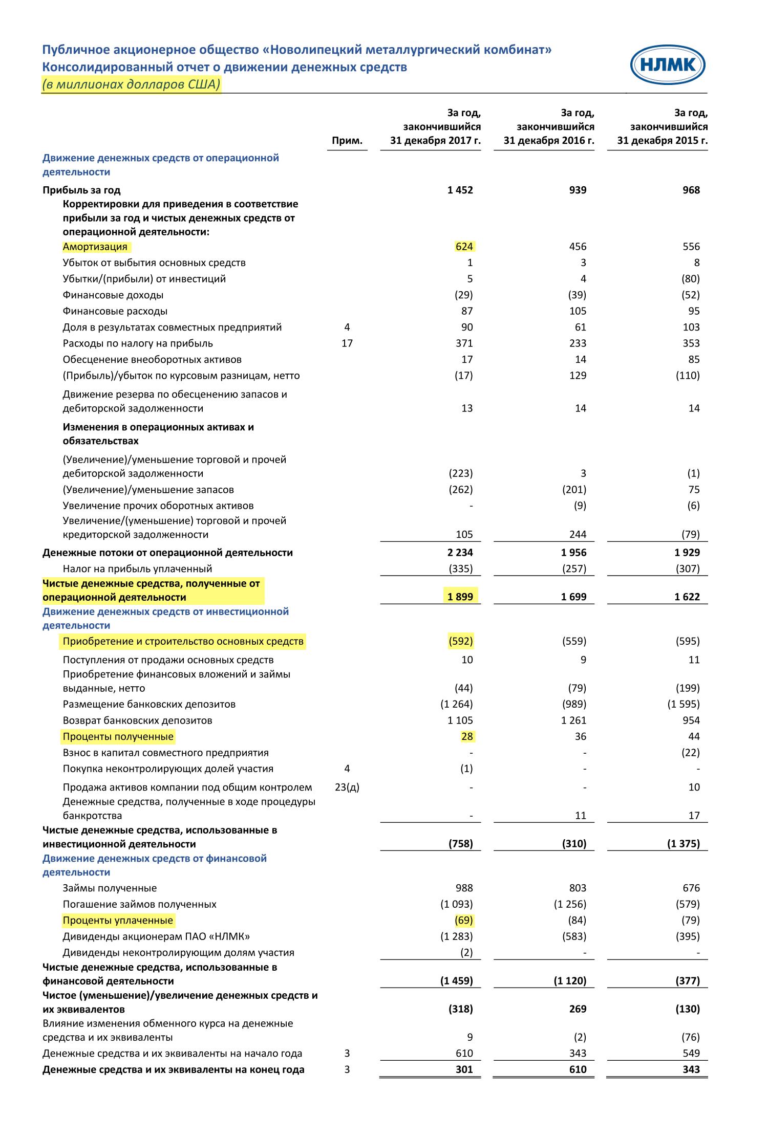 Страница 17 отчета НЛМК по итогам 2017 года