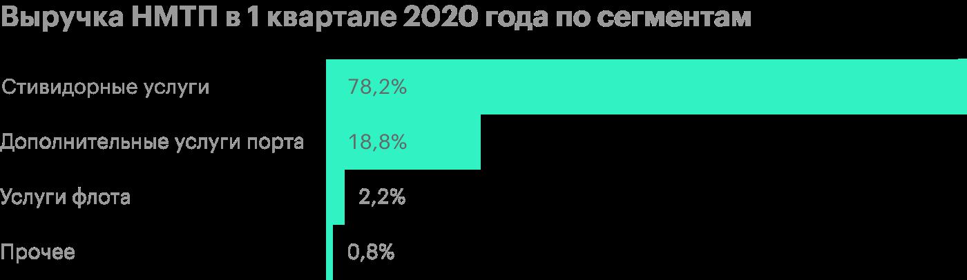 Источник: финансовая отчетность НМТП за 1 квартал 2020года по МСФО
