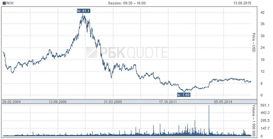 График падения акций «Нокии». Источник: РБК