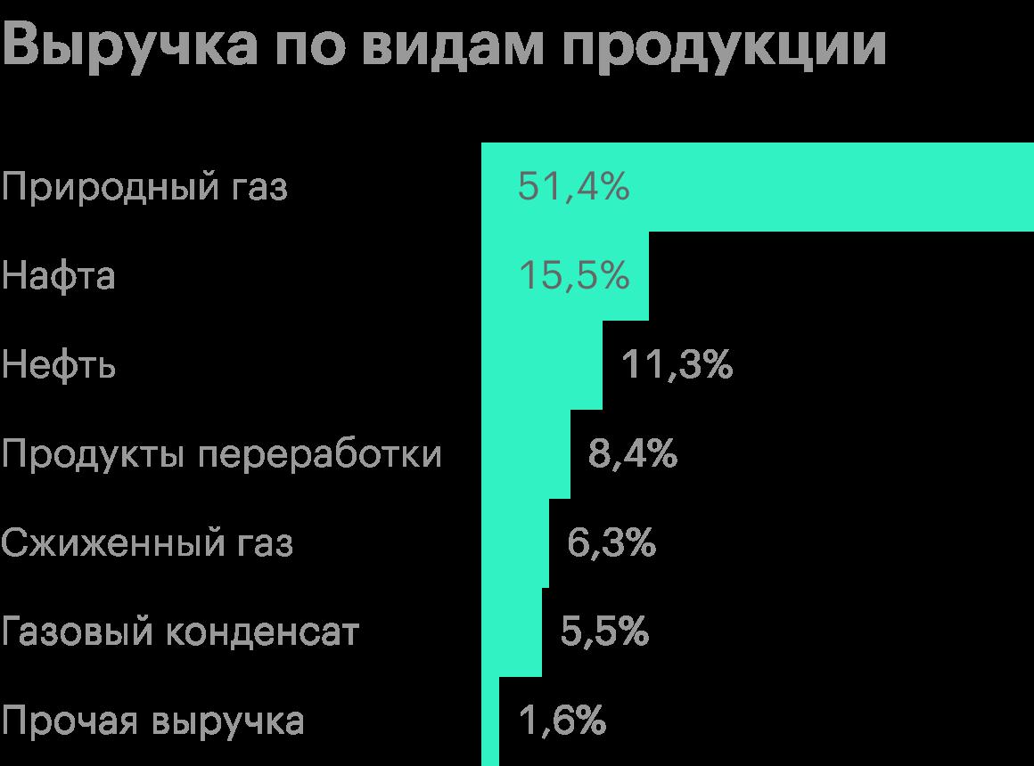 Источник: финансовая отчетность «Новатэка» за 9 месяцев 2020года