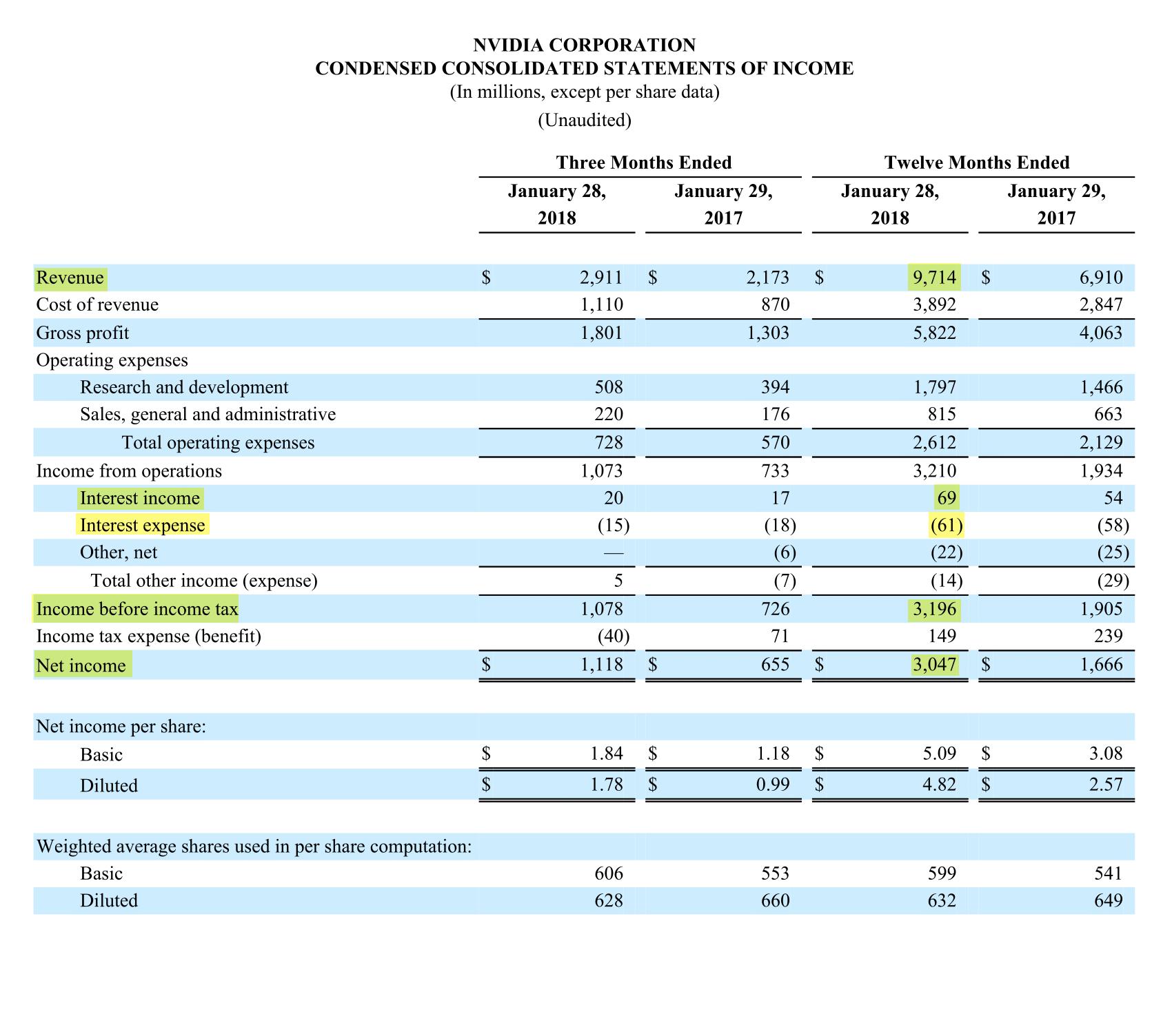 Страница 10 отчета Nvidia за 2018 финансовый год