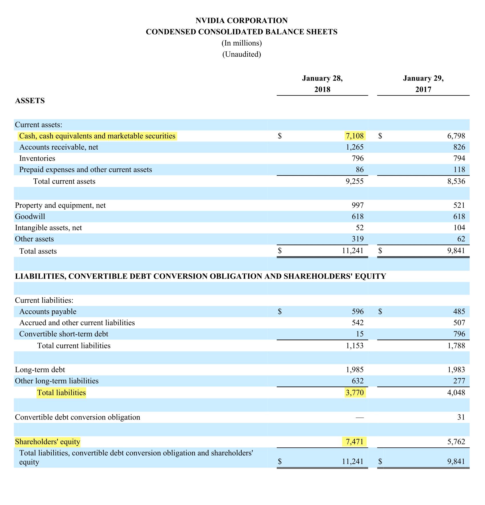 Страница 11 отчета Nvidia за 2018 финансовый год