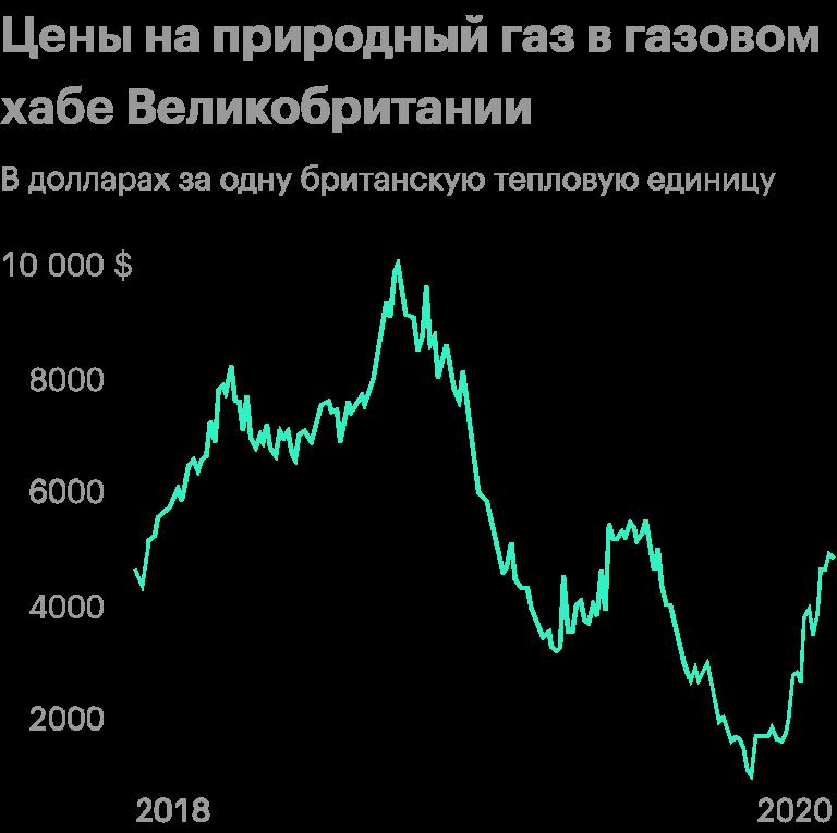 Источник: график фьючерсовNBP1