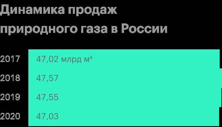 Источник: производственные показатели «Новатэка» по итогам 9 месяцев 2020года