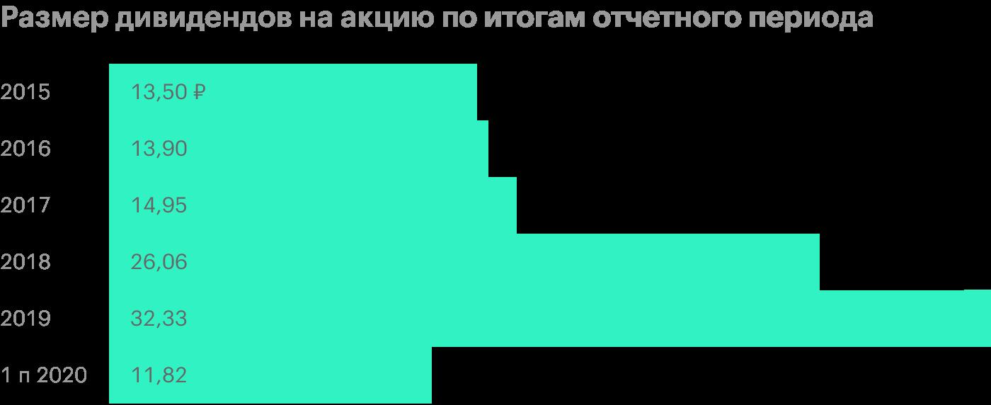 Источник: история дивидендных выплат «Новатэка»