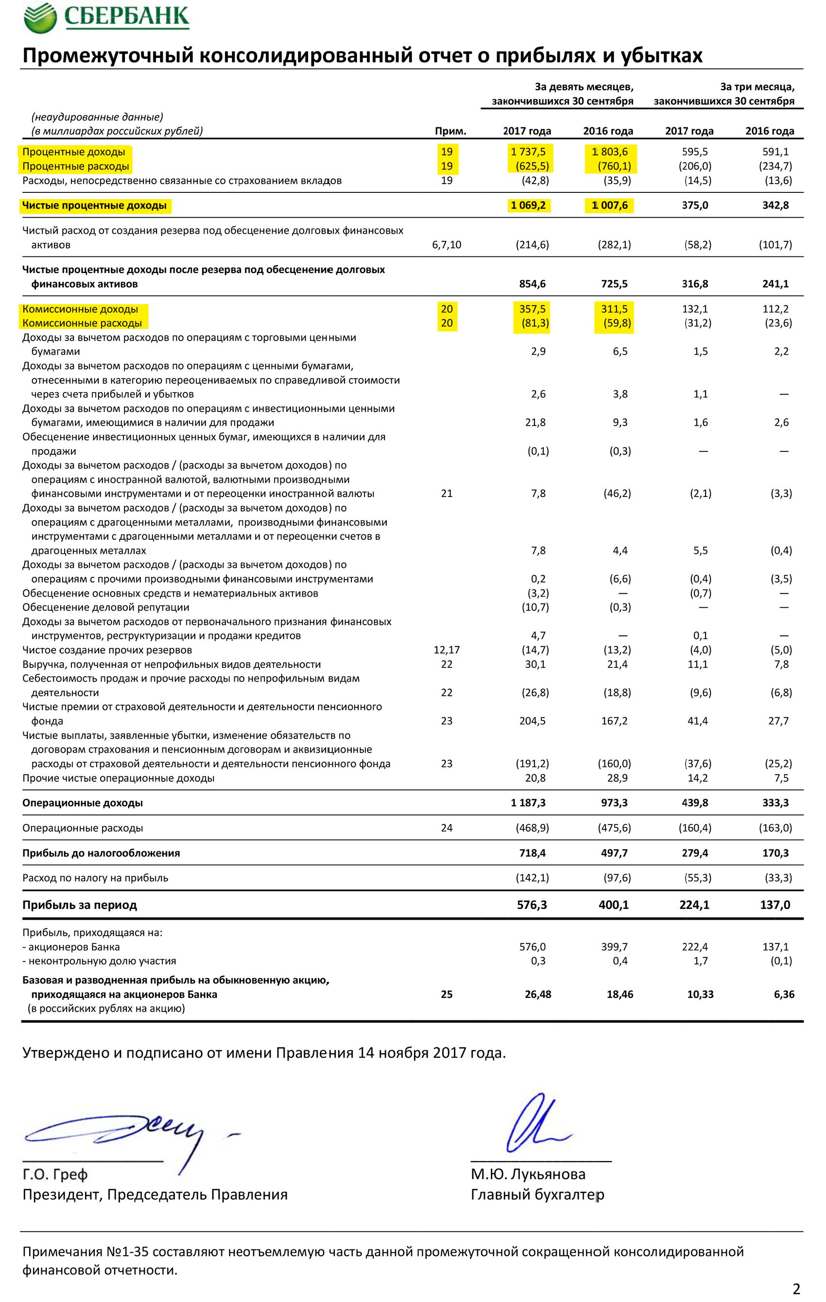 Страница 2 отчета Сбербанка по МСФО