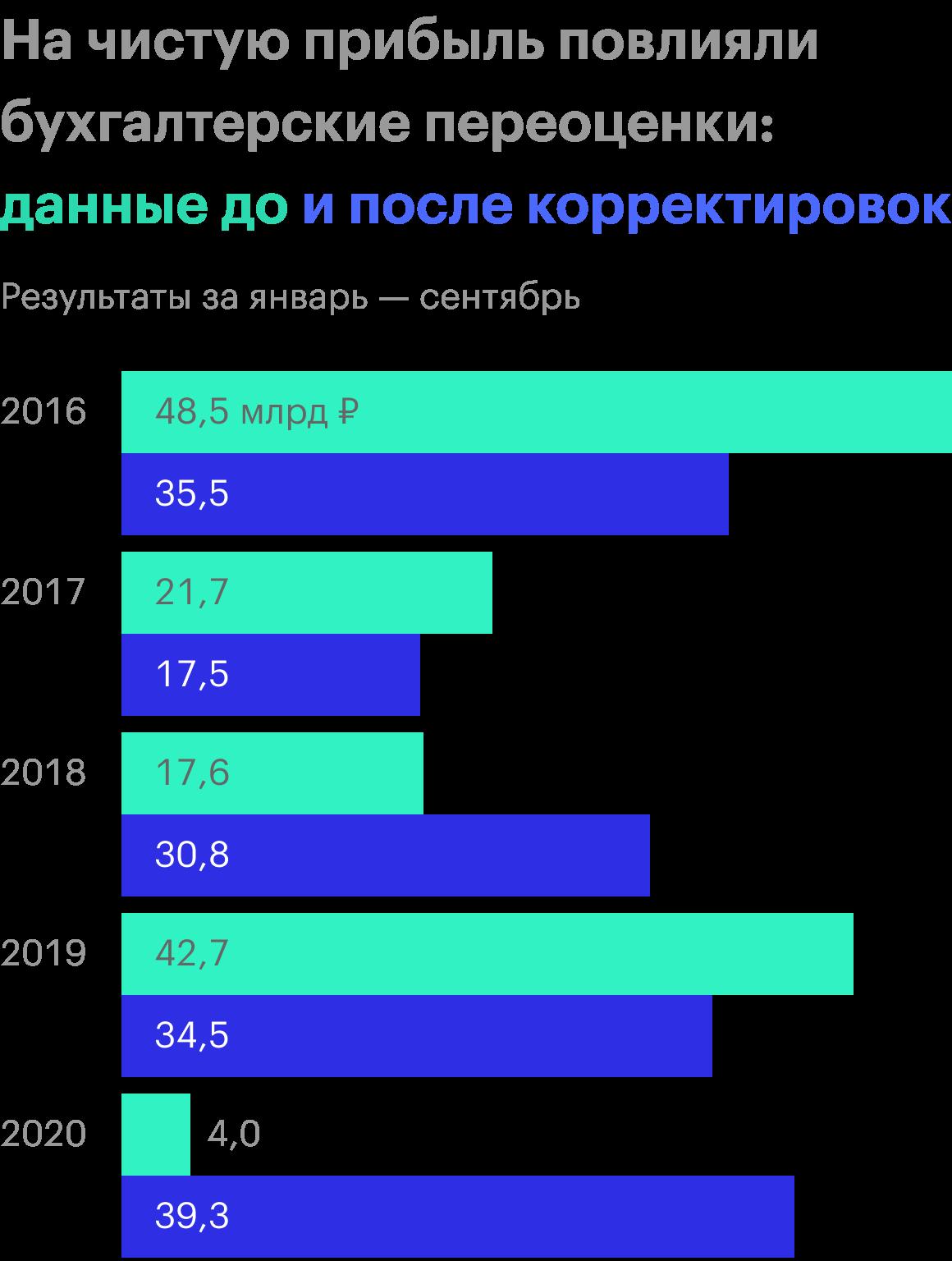 Источник: квартальные операционные результаты «Фосагро» за 9 месяцев 2020года