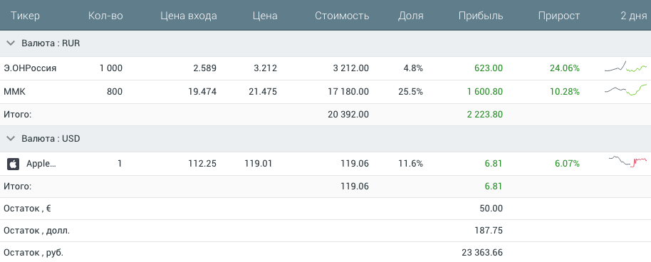 Еще есть свободные 23 000<span class=ruble>Р</span> на счете. Пока не придумала, что на них купить