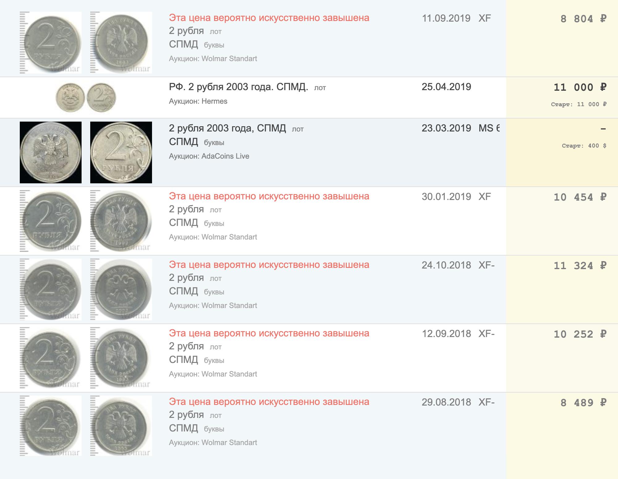 На «Раритетусе» есть агрегатор аукционов с ценами монет. Бывает, что цена искусственно завышена и ориентироваться нанее не стоит — «Раритетус» обэтом предупреждает