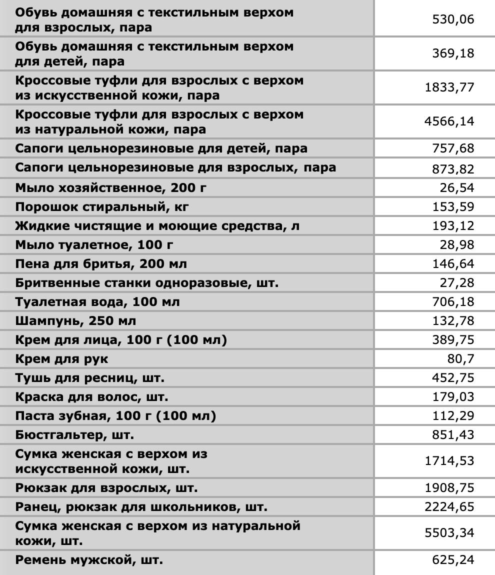 Пример цен Росстата на непродовольственные товары в 2020году в Екатеринбурге