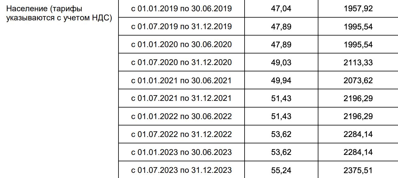 Энергетическая комиссия индексирует тарифы: каждые полгода за тепло придется платить немного больше