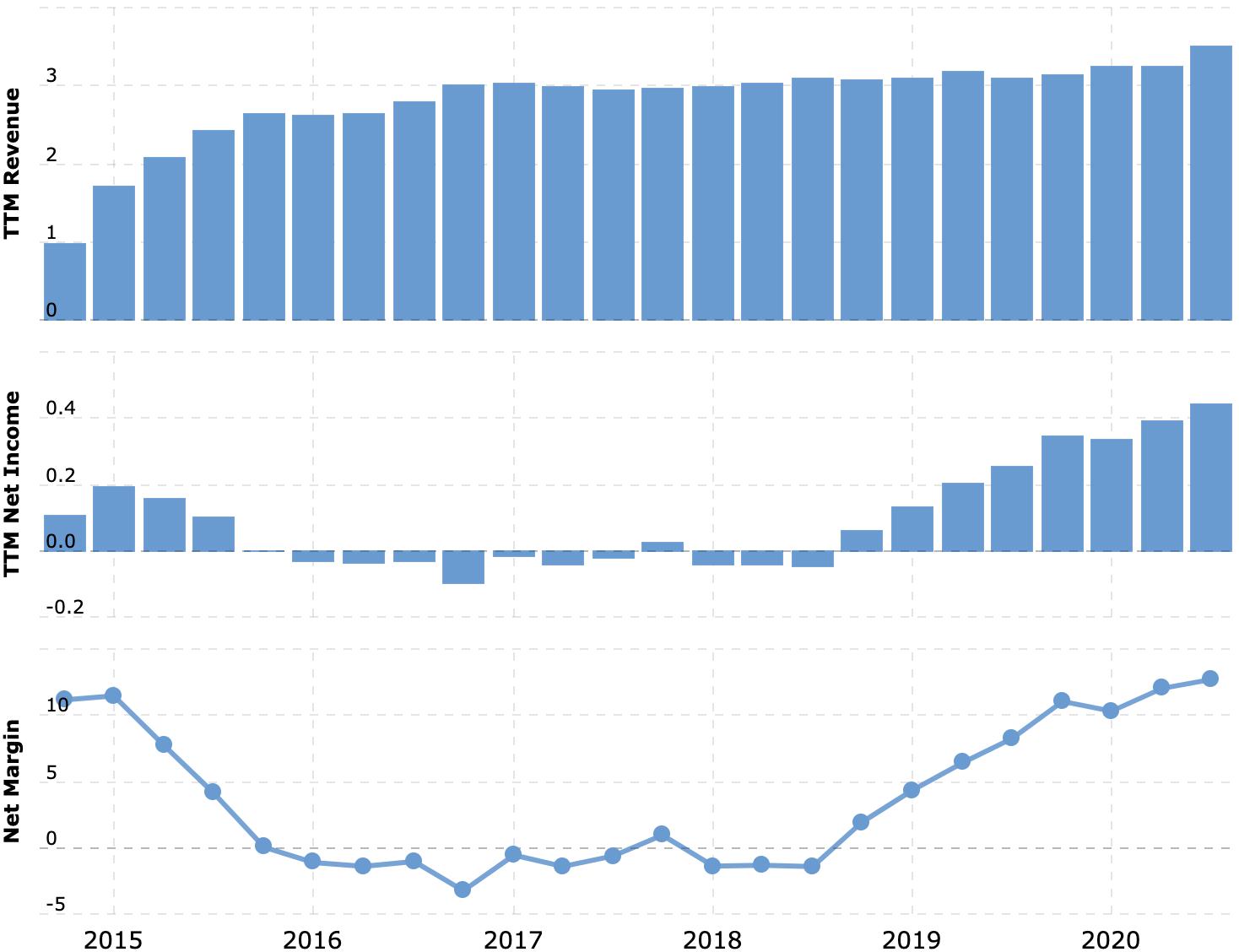Выручка и прибыль или убыток за последние 12 месяцев, в миллиардах долларов. Итоговая маржа, в процентах от выручки. Источник: Macrotrends