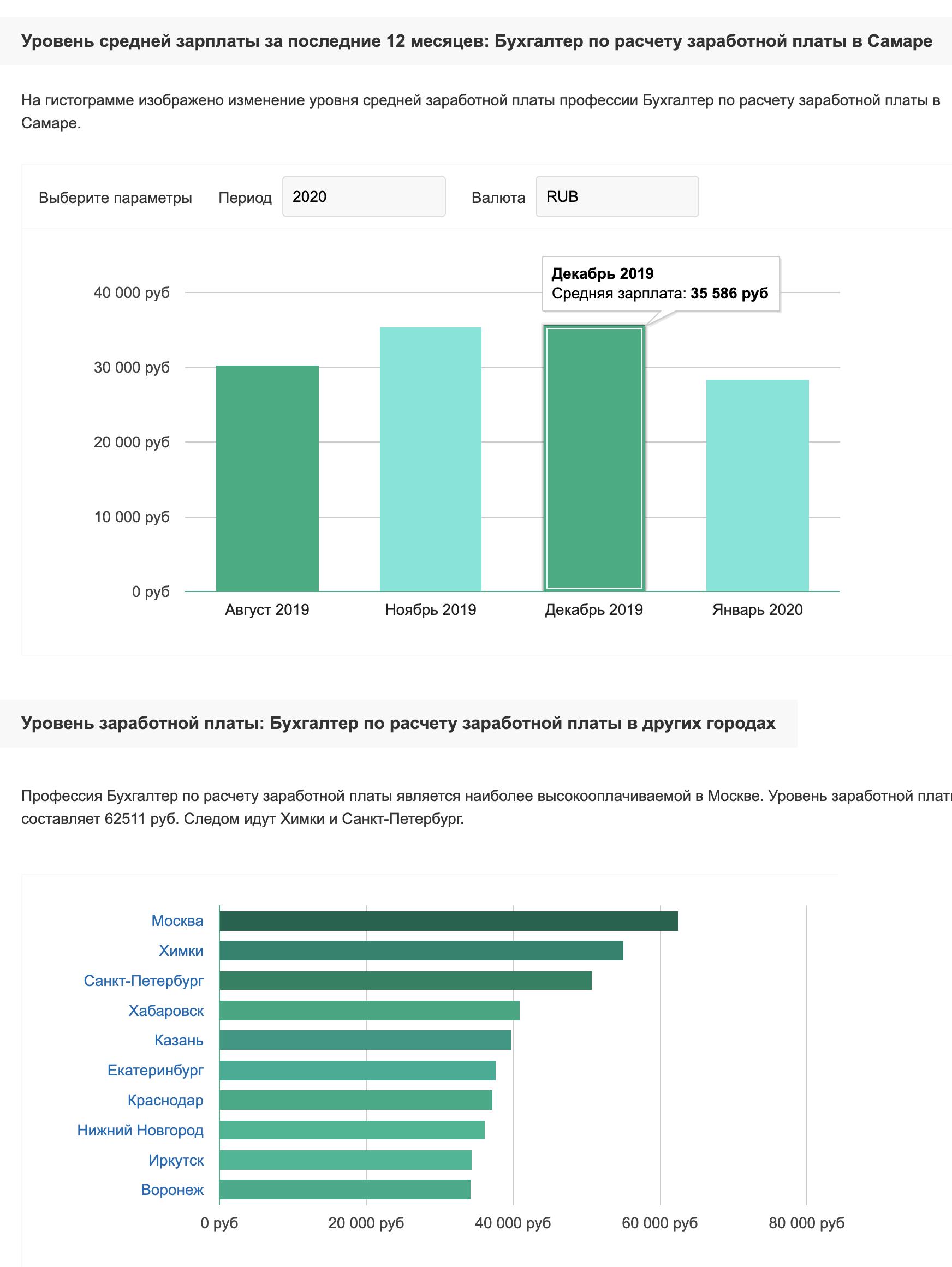 «Труд-ком» утверждает, что в Самаре средняя зарплата обычного бухгалтера составляла 35 тысяч рублей в декабре 2019года. Самые высокие зарплаты обычного бухгалтера в Москве и Санкт-Петербурге