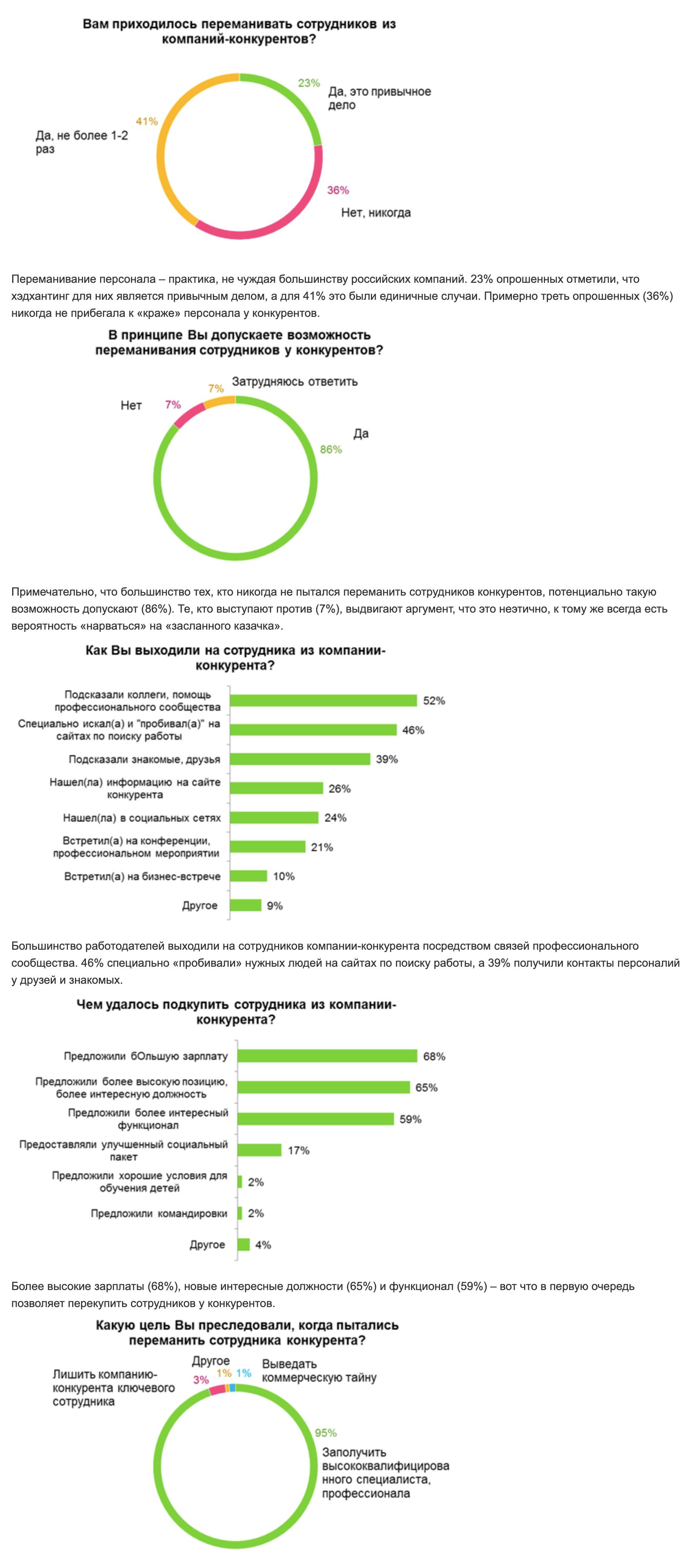 «Хедхантер» проводил опрос работодателей. Большинство компаний хотябы несколько раз переманивали сотрудников у конкурентов. Обычно работники соблазняются на более высокую зарплату или должность