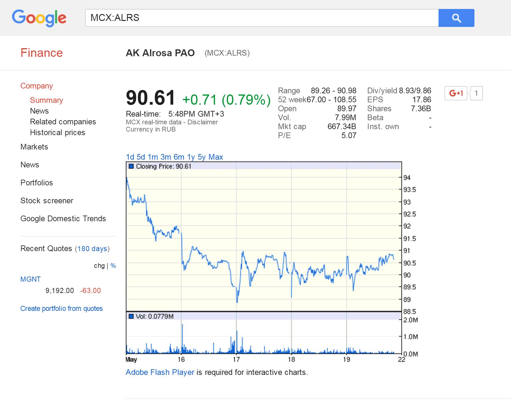 Карточка компании в «Гугл-финансе»