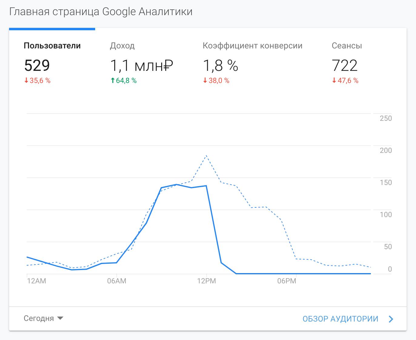 Я занимаюсь интернет-магазинами с 2013 года, поэтому хорошо разбираюсь в теме. Чтобы не пустословить, привожу несколько скриншотов продаж моих клиентов из Google Analytics от 2020 года. Диапазон данных указан внизу слева
