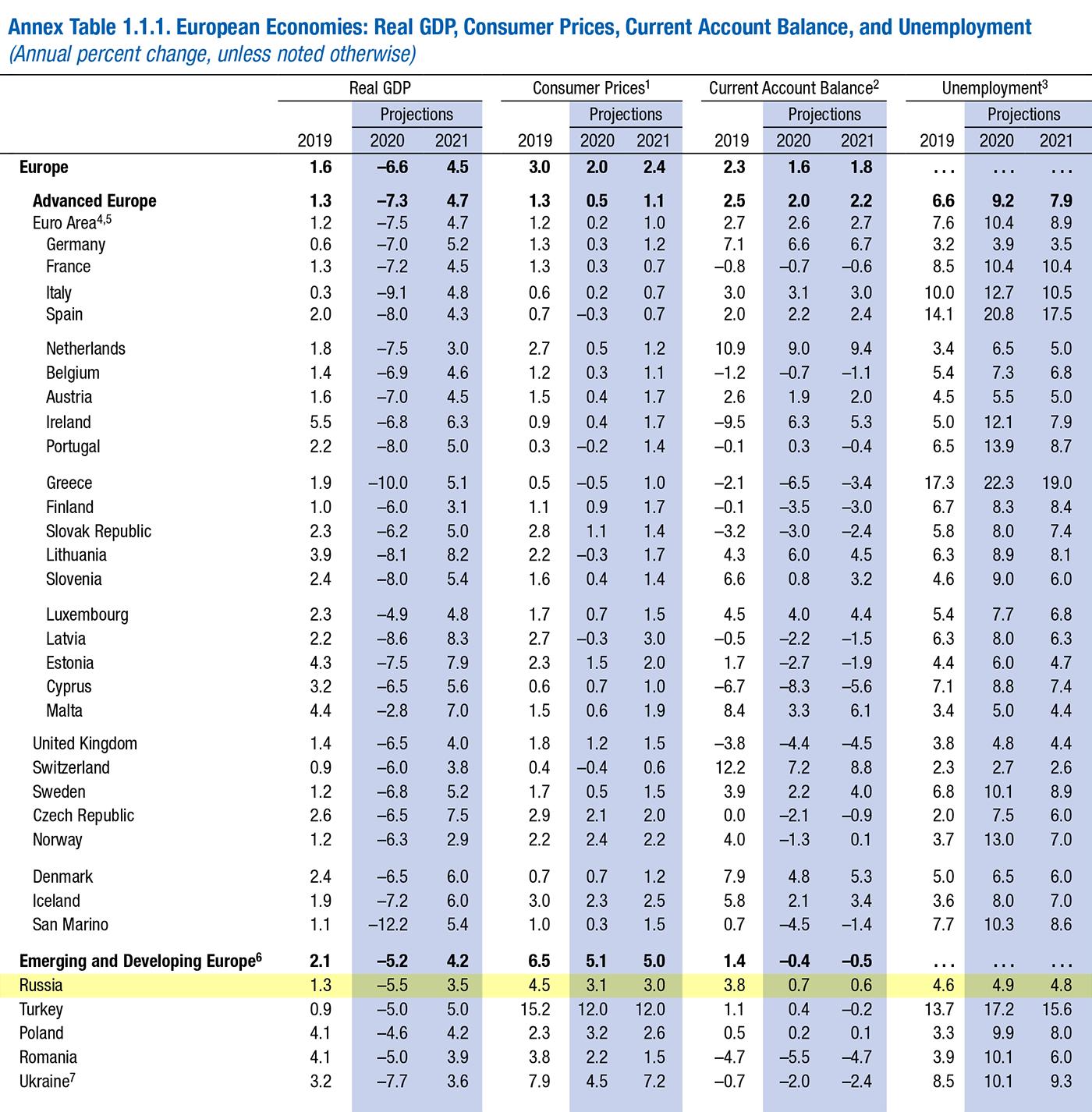 По прогнозам МВФ, в 2020году безработица в России увеличится до 4,9%