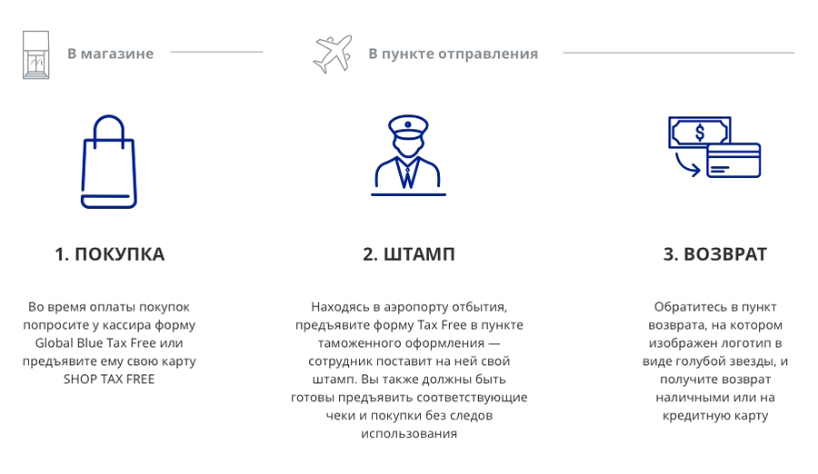 Инструкция по возврату НДС по такс-фри с сайта «Глобал-блю». Источник: globalblue.ru