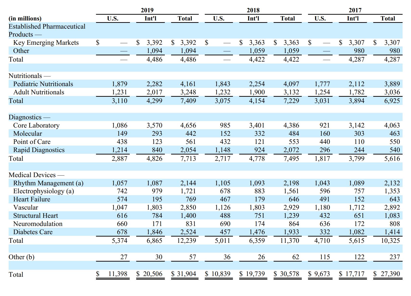 Выручка компании по годам и сегментам, в миллионах долларов. Источник: годовой отчет компании, стр.55(56)