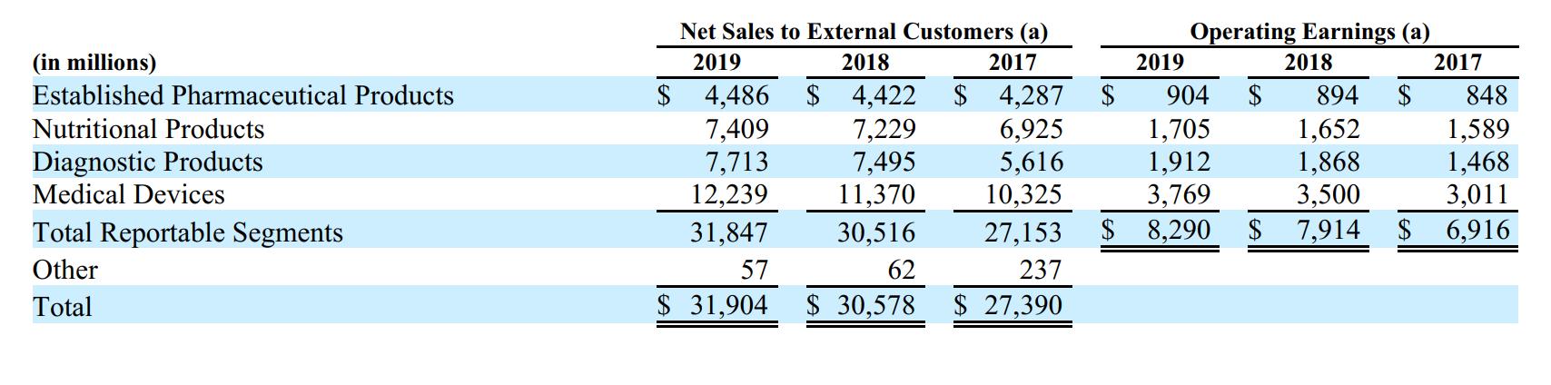 Выручка и прибыль компании по сегментам в миллионах долларов. Источник: годовой отчет компании, стр.82(83)