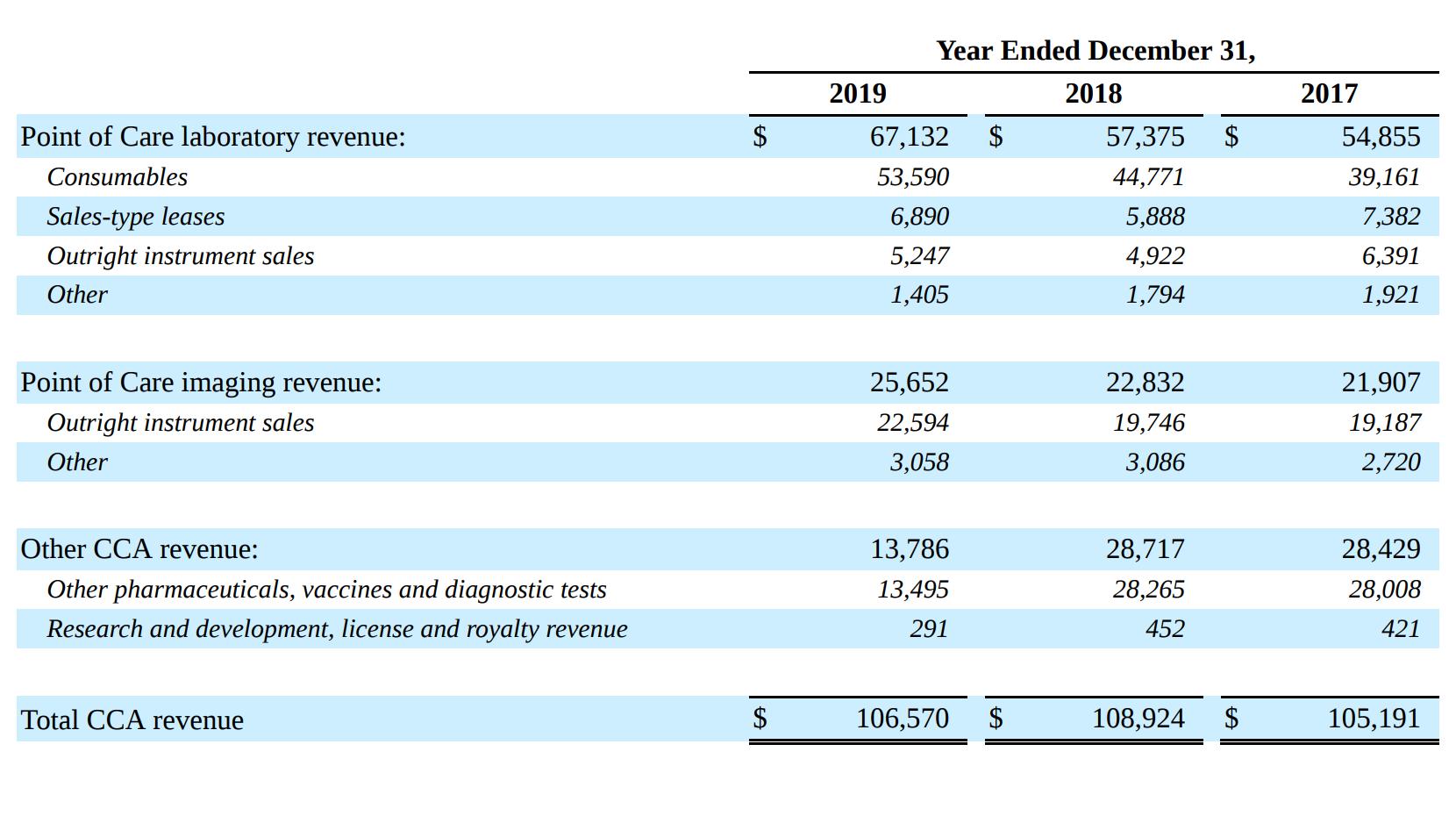 Разделение выручки основного ветеринарного бизнеса в тысячах долларов. Источник: годовой отчет компании, стр.70(73)