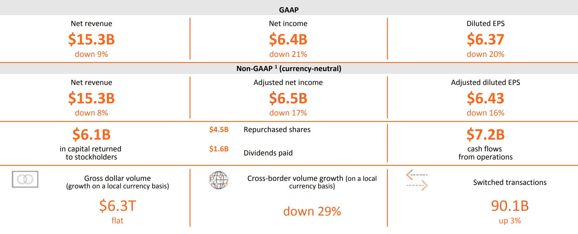 Разбираем отчет Mastercard: не лучший год и не худшие перспективы